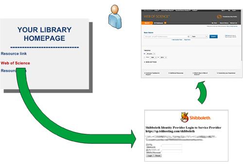 Institutional Access (Shibboleth) - Clarivate Analytics